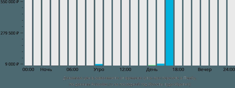 Динамика цен в зависимости от времени вылета в Пембу