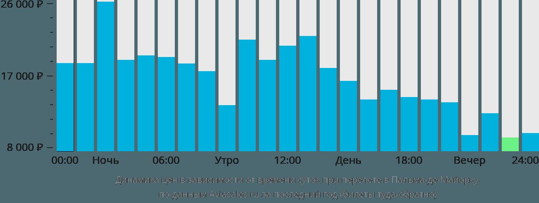 Динамика цен в зависимости от времени вылета в Пальму-де-Майорка