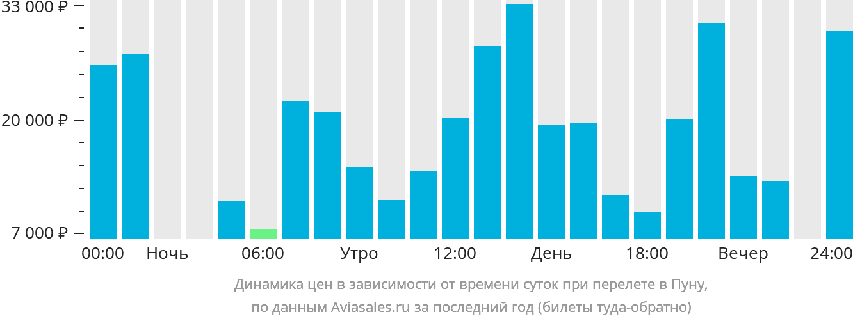 Динамика цен в зависимости от времени вылета в Пуну