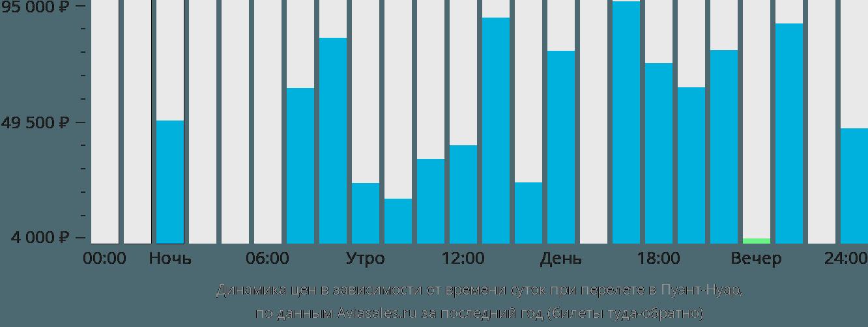 Динамика цен в зависимости от времени вылета в Пуэнт-Нуар