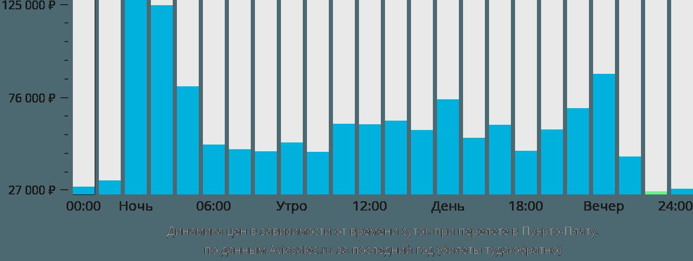 Динамика цен в зависимости от времени вылета в Пуэрто-Плату