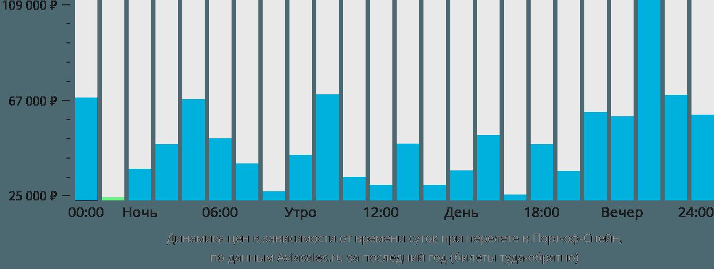 Динамика цен в зависимости от времени вылета в Порт-оф-Спейн