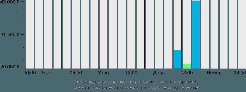 Динамика цен в зависимости от времени вылета Порторож