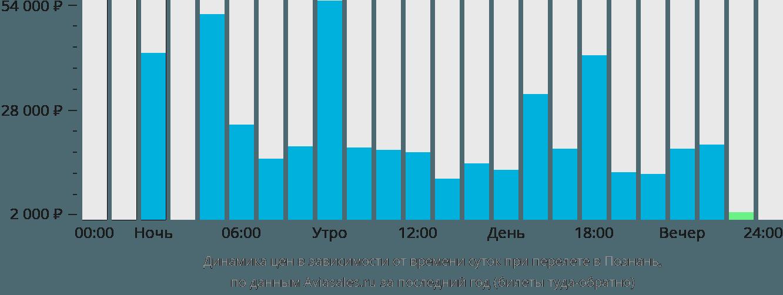 Динамика цен в зависимости от времени вылета в Познань