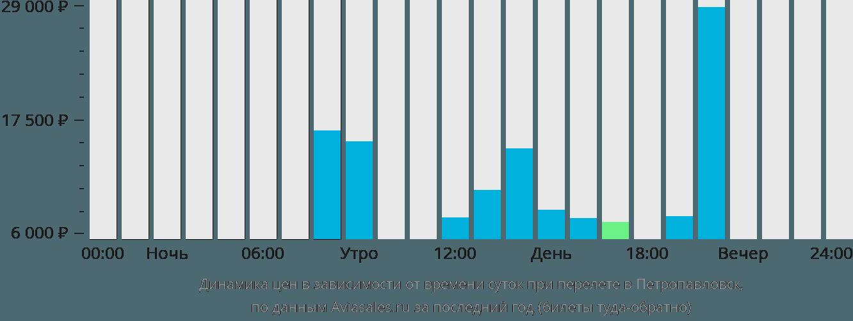 Динамика цен в зависимости от времени вылета в Петропавловск