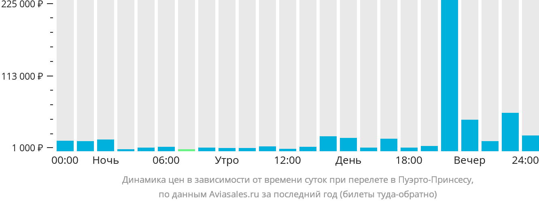 Динамика цен в зависимости от времени вылета в Пуерто Принцесса