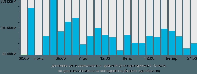 Динамика цен в зависимости от времени вылета в Папеэте