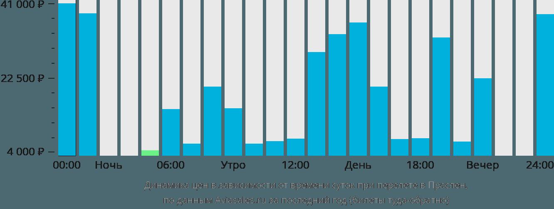Динамика цен в зависимости от времени вылета в Праслен