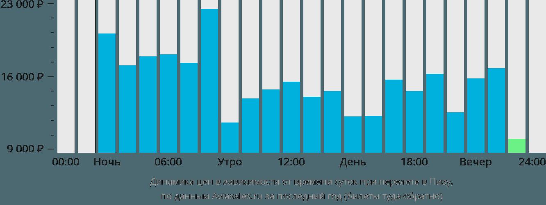 Динамика цен в зависимости от времени вылета в Пизу