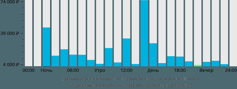 Динамика цен в зависимости от времени вылета в Пескару