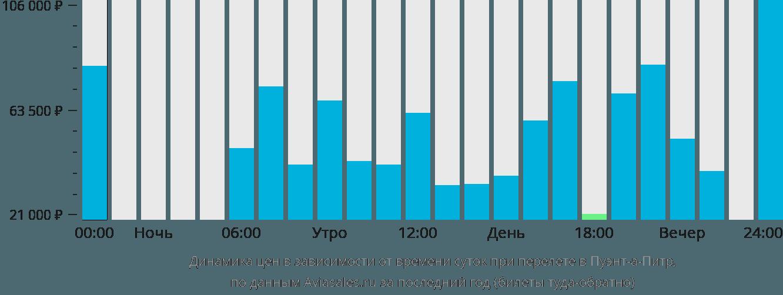Динамика цен в зависимости от времени вылета в Пуэнт-а-Питр