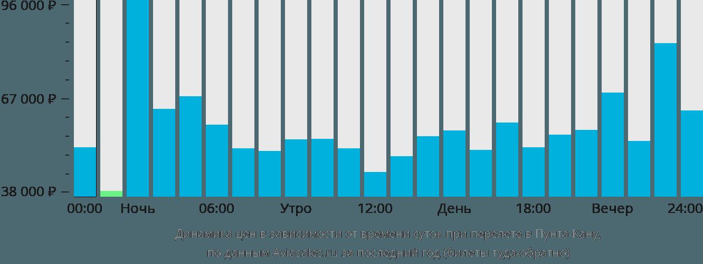 Динамика цен в зависимости от времени вылета в Пунту-Кану