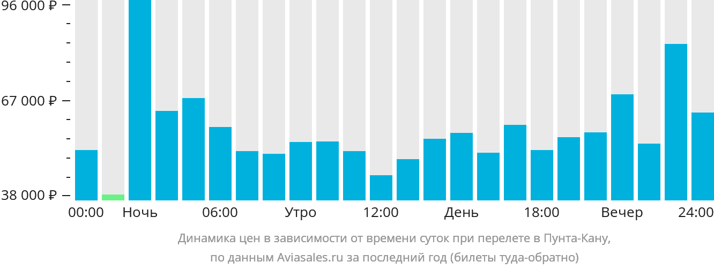 Динамика цен в зависимости от времени вылета в Пунта-Кану