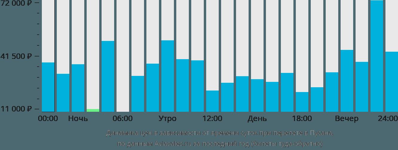 Динамика цен в зависимости от времени вылета в Пусана