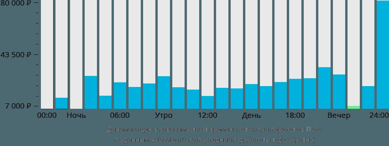 Динамика цен в зависимости от времени вылета в Пулу