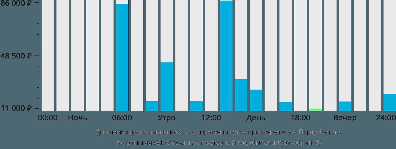 Динамика цен в зависимости от времени вылета в Порту-Велью
