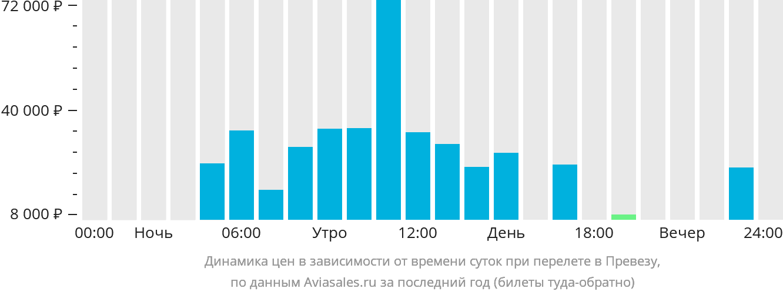 Динамика цен в зависимости от времени вылета в Превезу