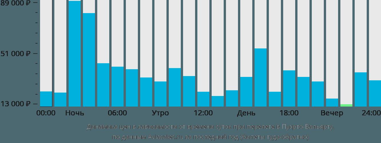 Динамика цен в зависимости от времени вылета в Пуэрто-Вальярту