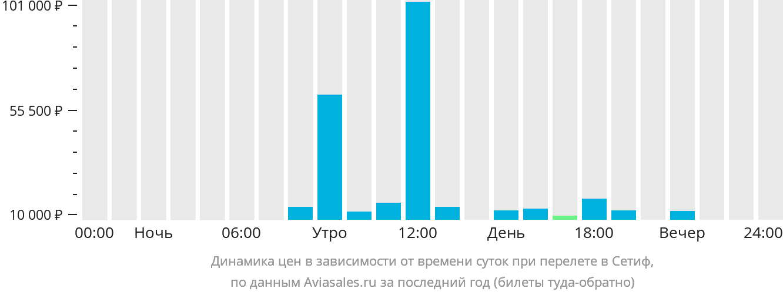 Динамика цен в зависимости от времени вылета в Сетиф