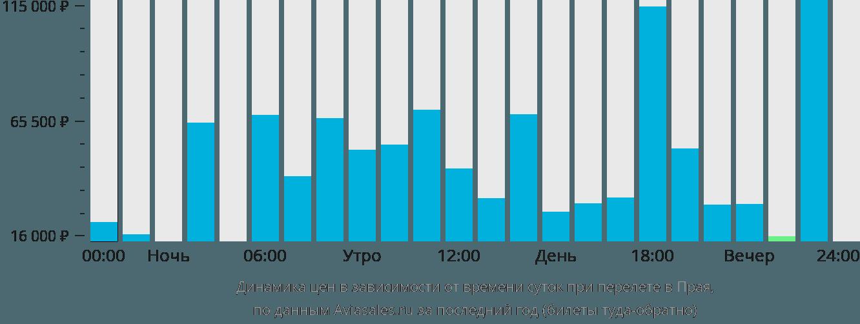 Динамика цен в зависимости от времени вылета в Праю