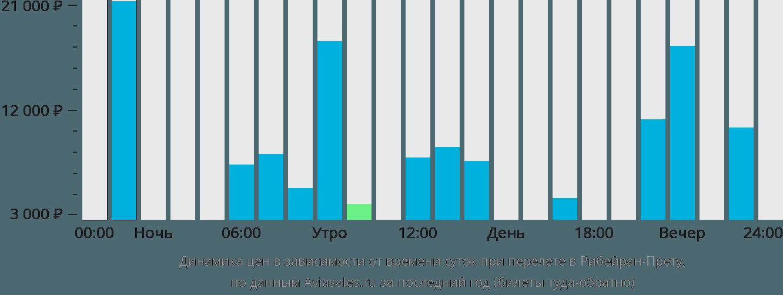 Динамика цен в зависимости от времени вылета в Рибейран-Прету