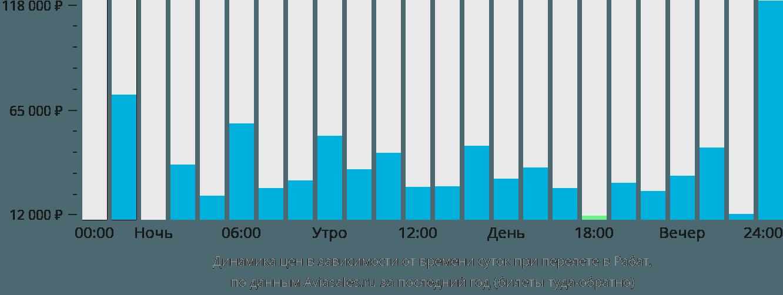 Динамика цен в зависимости от времени вылета в Рабат