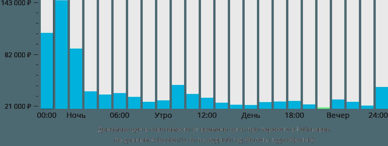 Динамика цен в зависимости от времени вылета в Рейкьявик