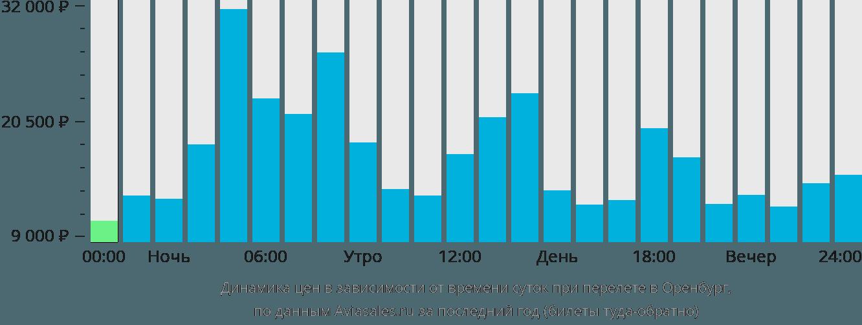 Динамика цен в зависимости от времени вылета в Оренбург