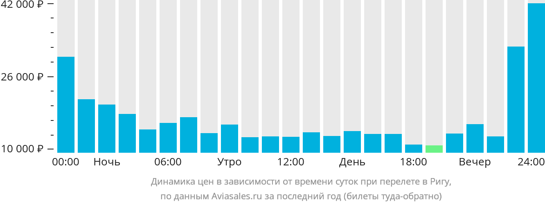 Динамика цен в зависимости от времени вылета в Ригу