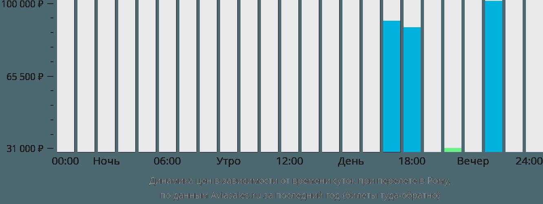 Динамика цен в зависимости от времени вылета в Рому