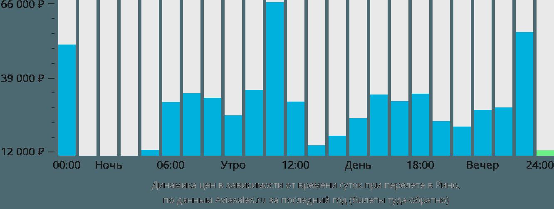 Динамика цен в зависимости от времени вылета в Рино