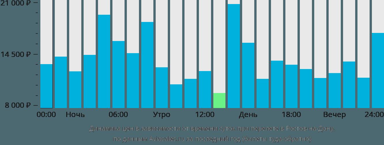 Динамика цен в зависимости от времени вылета в Ростов-на-Дону