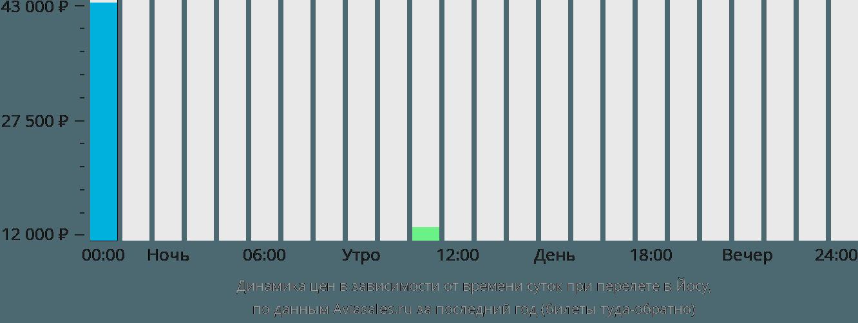 Динамика цен в зависимости от времени вылета в Йосу