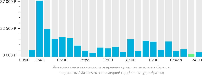 Динамика цен в зависимости от времени вылета в Саратов