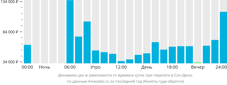 Динамика цен в зависимости от времени вылета в Сена-Дени-Реюньона