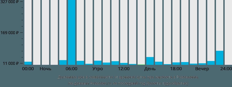 Динамика цен в зависимости от времени вылета в Рованиеми