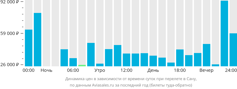 Динамика цен в зависимости от времени вылета в Сану