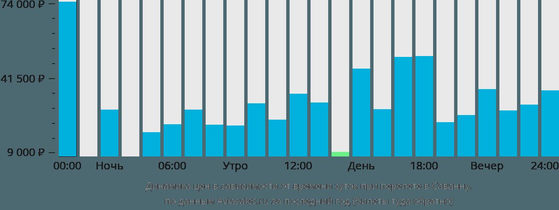 Динамика цен в зависимости от времени вылета в Саванну