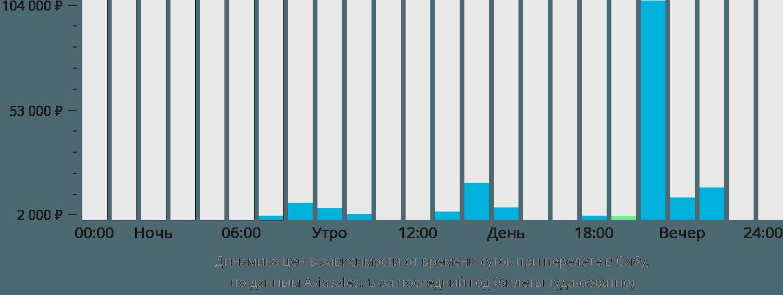 Динамика цен в зависимости от времени вылета в Сибу