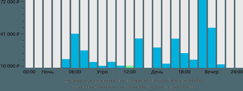 Динамика цен в зависимости от времени вылета в Сибиу