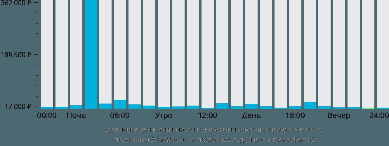 Динамика цен в зависимости от времени вылета в Актау