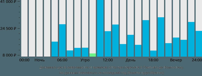 Динамика цен в зависимости от времени вылета Сантьяго Де Компостела