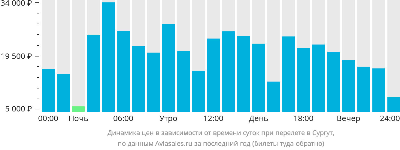 Динамика цен в зависимости от времени вылета в Сургут
