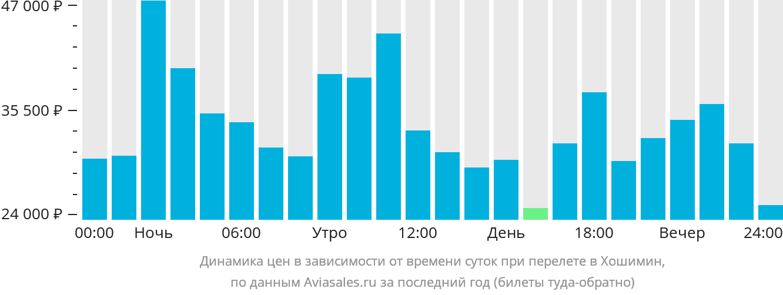 Динамика цен в зависимости от времени вылета в Хошимин