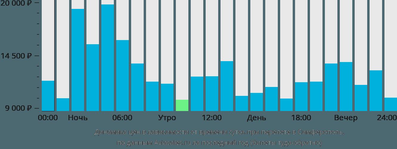 Динамика цен в зависимости от времени вылета в Симферополь