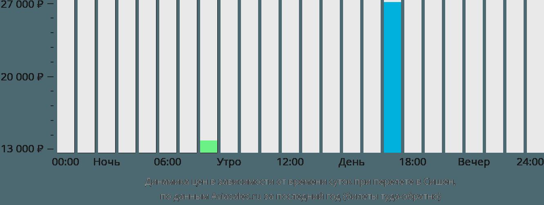 Динамика цен в зависимости от времени вылета в Сишен