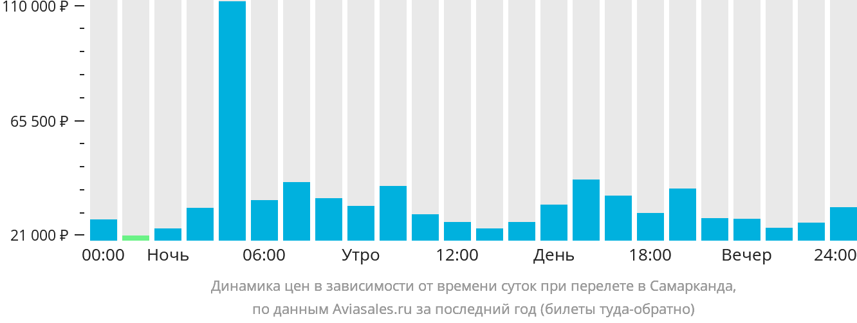 Динамика цен в зависимости от времени вылета в Самарканд