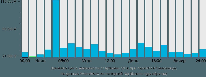 Динамика цен в зависимости от времени вылета в Самарканда