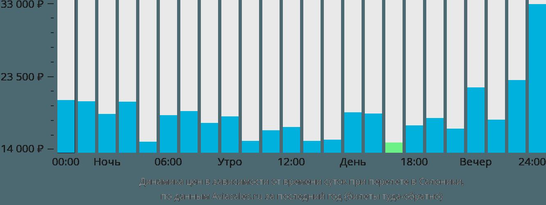 Динамика цен в зависимости от времени вылета в Салоники
