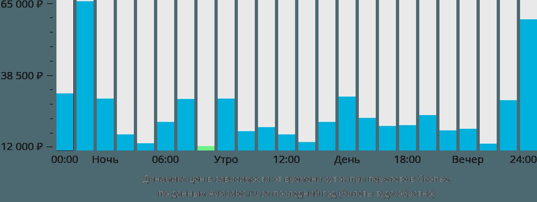 Динамика цен в зависимости от времени вылета в Скопье